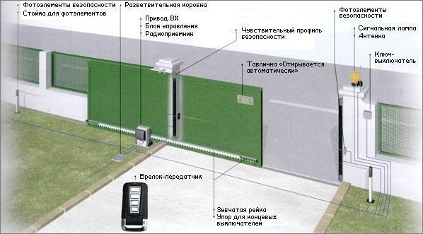 Замена брелка автоматических ворот